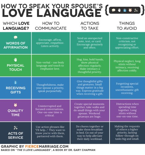 5_love_languages_fierce_marriage_2